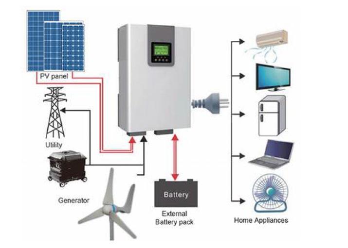La Energía Autosustentable que cambiará tu vida