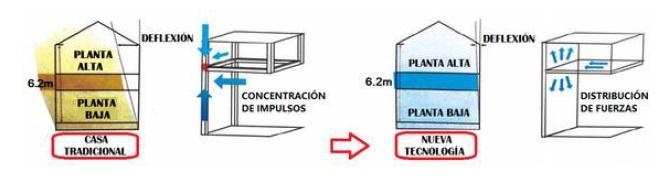 casas prefabricadas Resistencia a terremotos y al viento