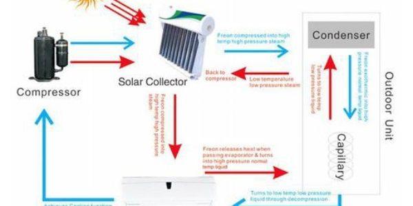 sistema Aire acondicionado solar-eléctrico